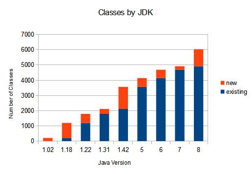 Java Classes by JDK/JSE