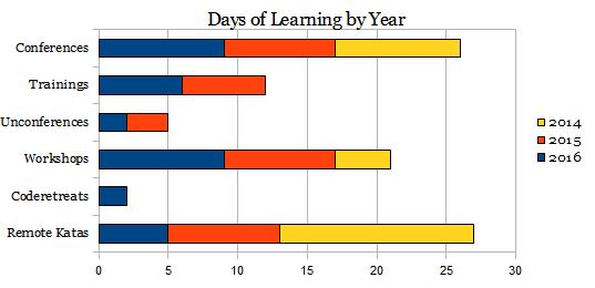 Days of Learning by Year